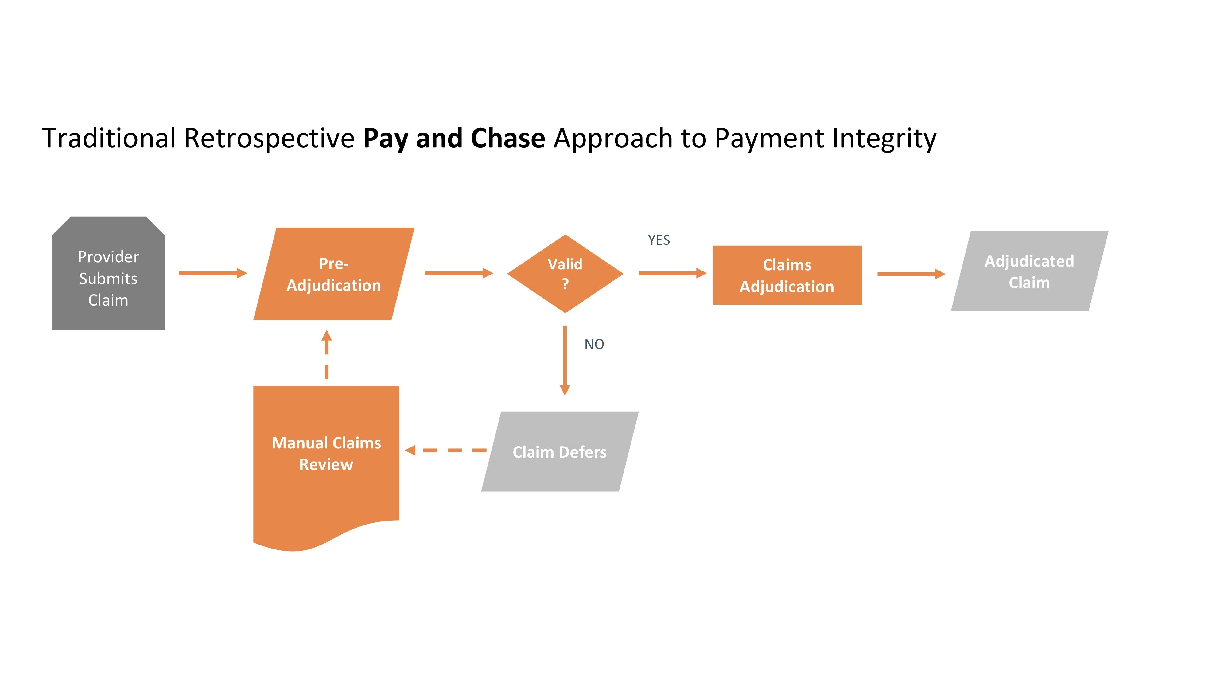 Payment Integrity_ConceptDiagrams_KH-0