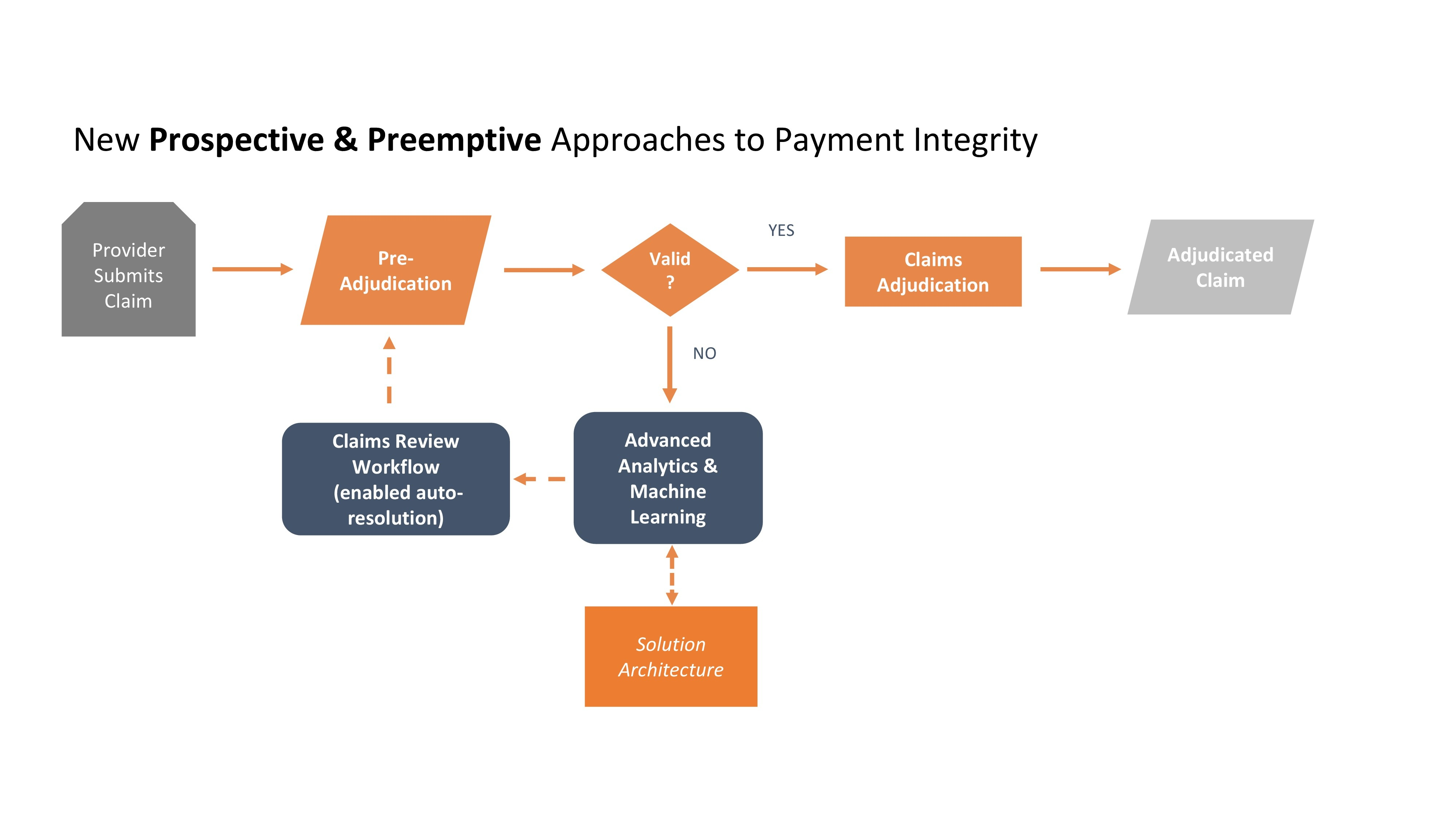 Payment Integrity_ConceptDiagrams_KH-1